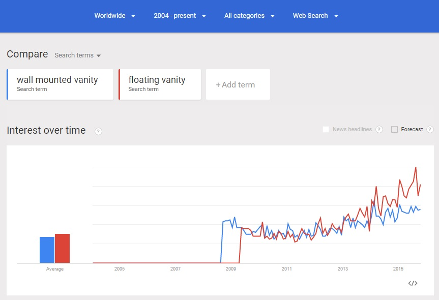 wall vanity search trends globally