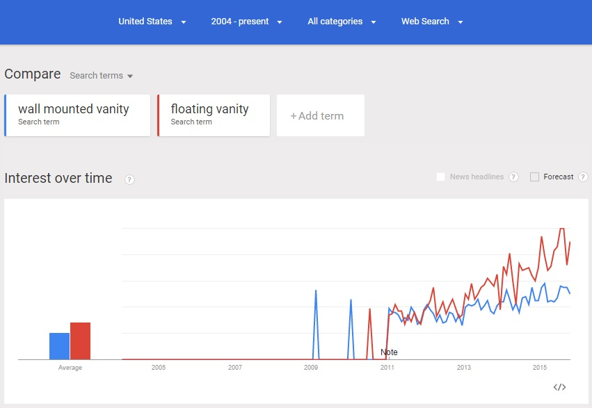 wall vanity search trends in the United States